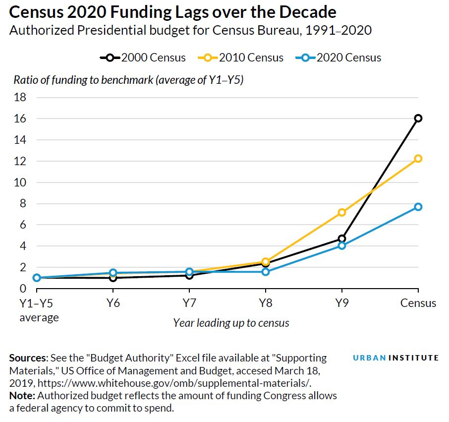 An Underfunded 2020 Census Puts an Accurate Count at Risk | Urban