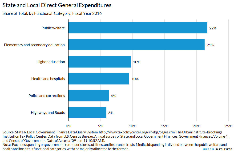 State and Local Expenditures | Urban Institute