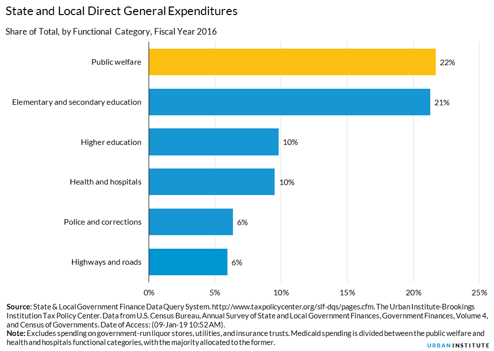 Public Welfare Expenditures | Urban Institute