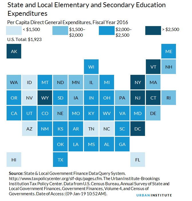 Education Policy Is Tax Policy And Real >> Elementary And Secondary Education Expenditures Urban Institute
