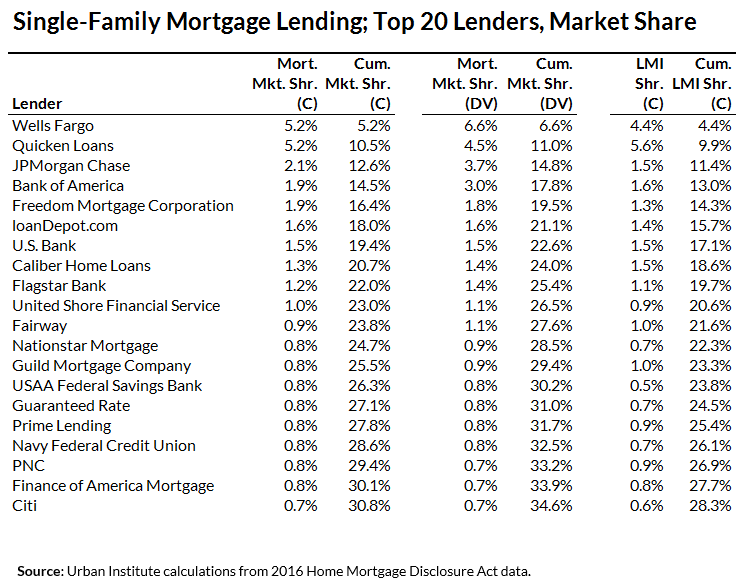 Table 1: Single-Family Mortgage Lending; Top 20 Lenders, Market Share