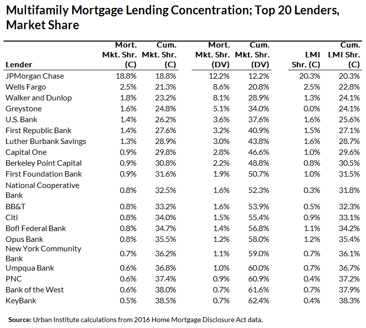 Table 3: Multifamily Mortgage Lending Concentration; Top 20 Lenders, Market Share