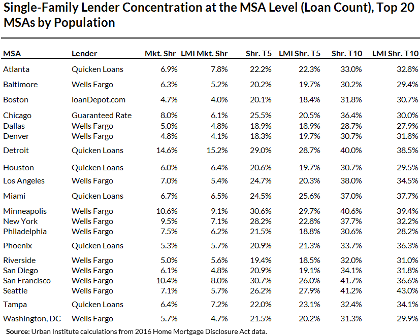 Table 2: Single-Family Lender Concentration at the MSA Level (Loan Count), Top 20 MSAs by Population