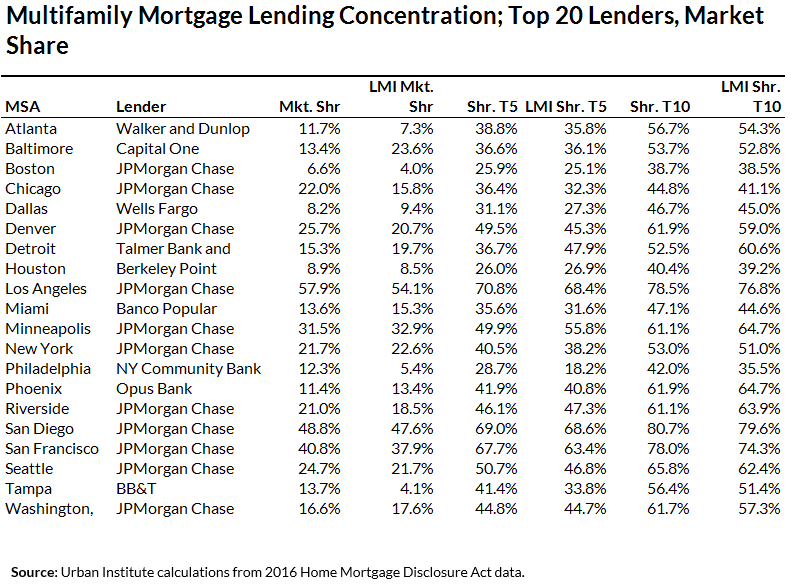 Table 4: Multifamily Mortgage Lending Concentration; Top 20 Lenders, Market Share