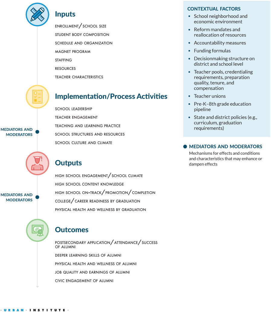 REMIQS Logic Model