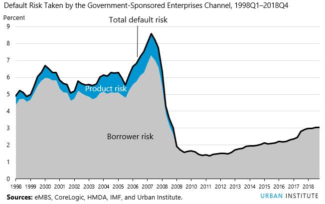 HCAI index default risks taken by Gov-Sponsored Enterprises 1998Q1 - 2018Q4