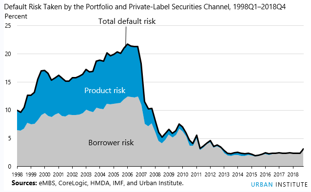 HCAI index default risks taken by Portfolio and Private-Label Securities Channels 1998Q1 - 2018Q4