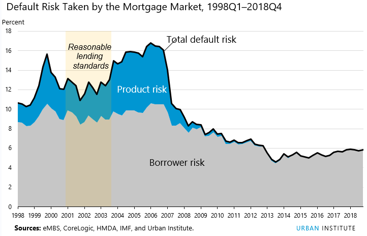 HCAI index default risks taken by Mortgage Market 1998Q1 - 2018Q4