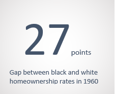 the gap between black and white homeownership rates in 1960 was 27 points