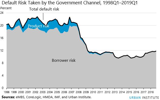 HCAI index default risks taken by Govt Channel 1998Q1 - 2019Q1