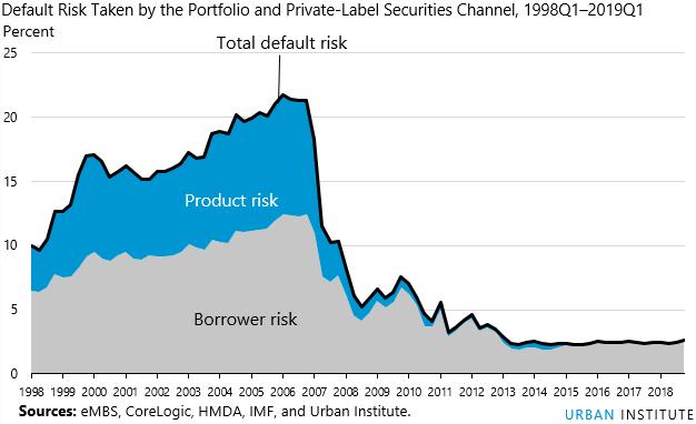 HCAI index default risks taken by Portfolio and Private-Label Securities Channels 1998Q1 - 2019Q1