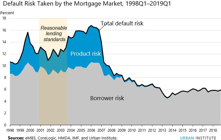 HCAI index default risks taken by Mortgage Market 1998Q1 - 2019Q1