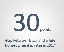 30 points is the gap between black and white homeownership rates in 2017