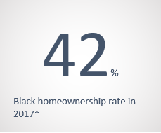 42 percent is the black homeownership rate in 2017
