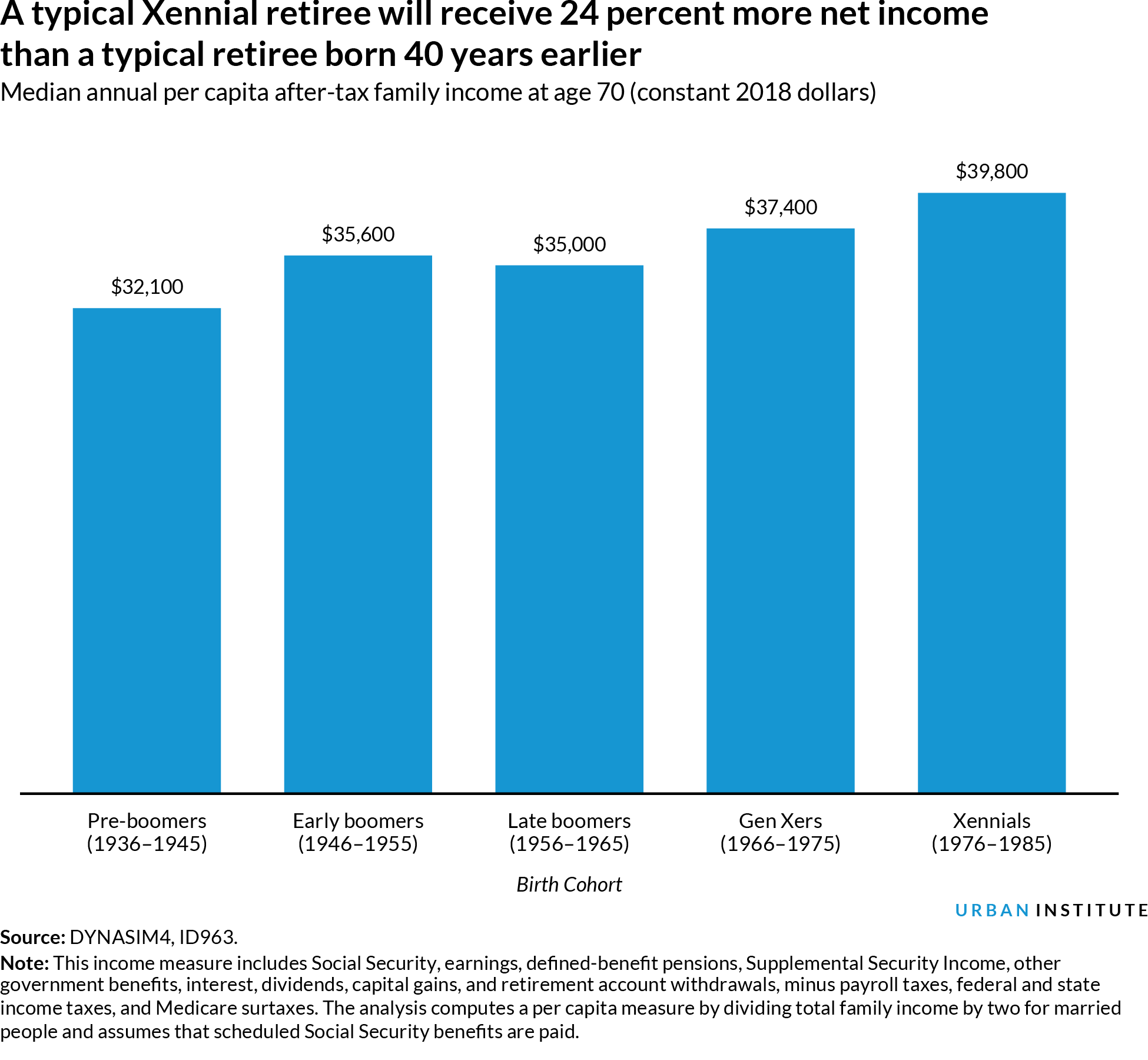 Bar chart of retirement incomes by cohort