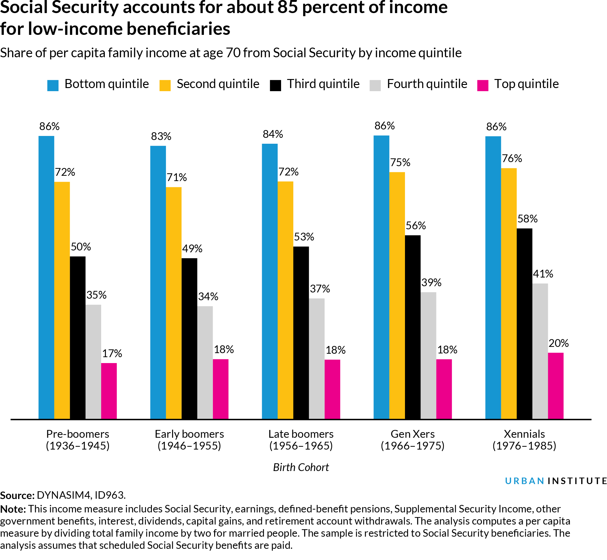 Bar chart of Social Security as share of retirement income by income quintile and cohort