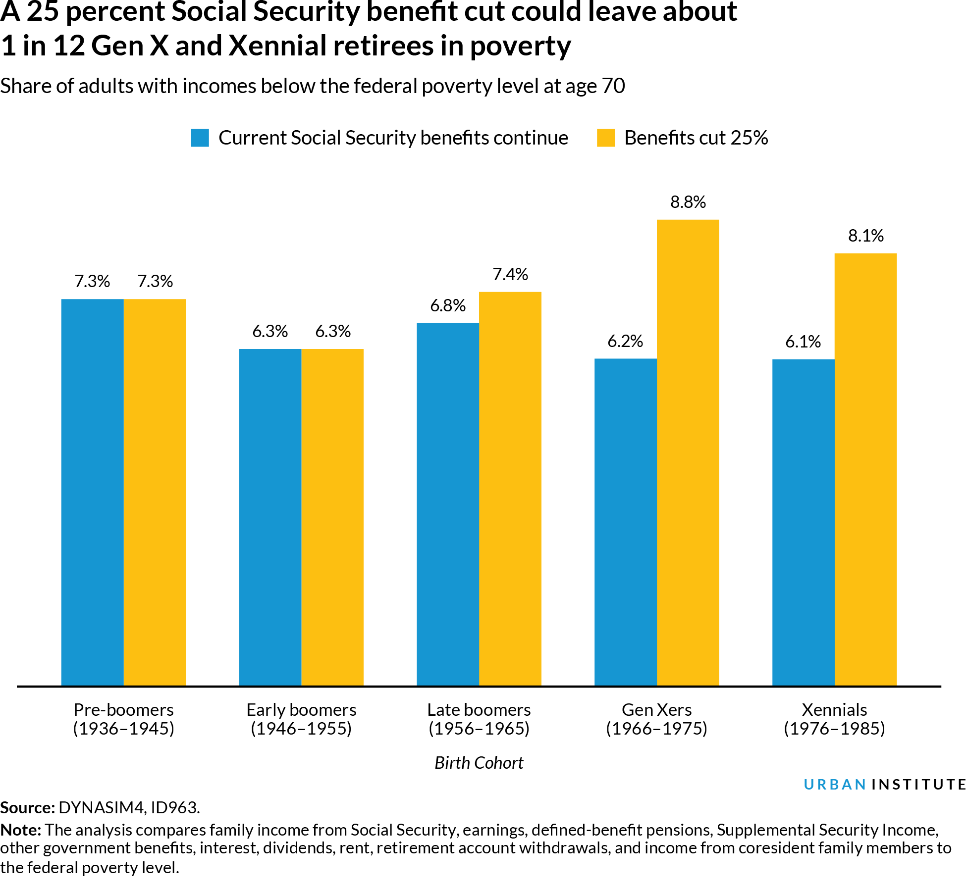 Grouped bar chart of retirees in poverty