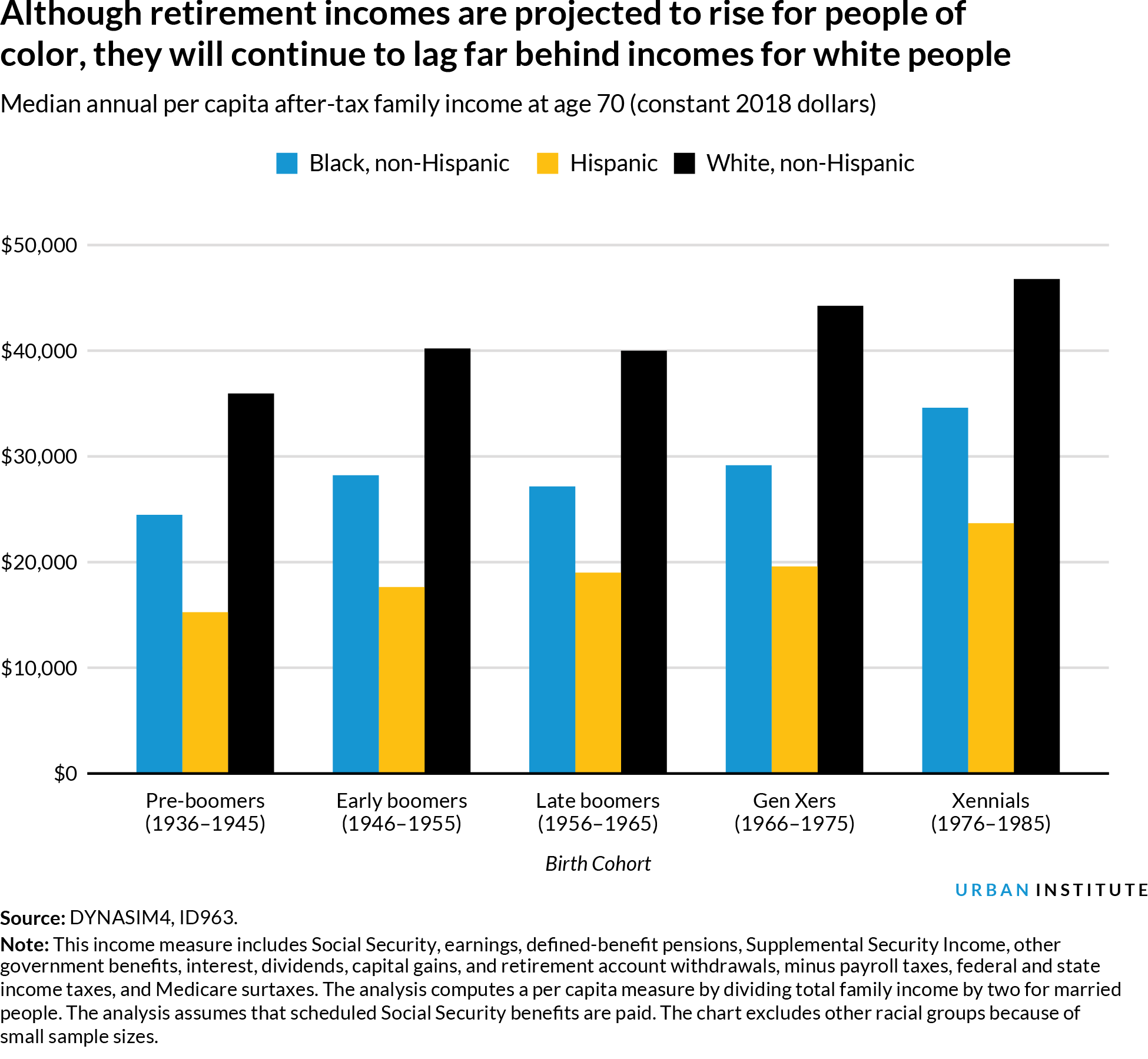 Bar chart of retirement income by race and cohort