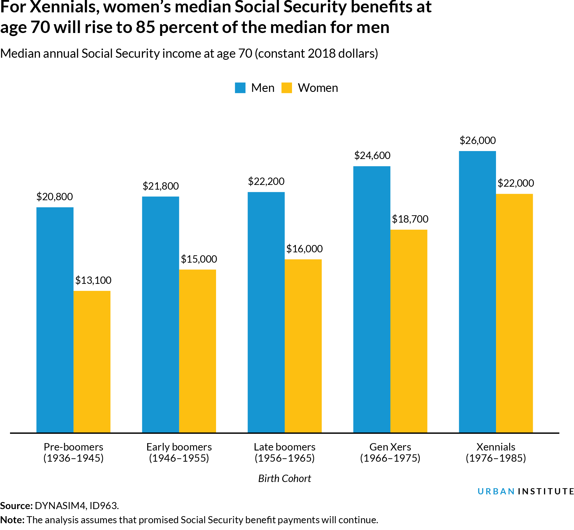 Bar chart of Social Security benefits by gender and cohort