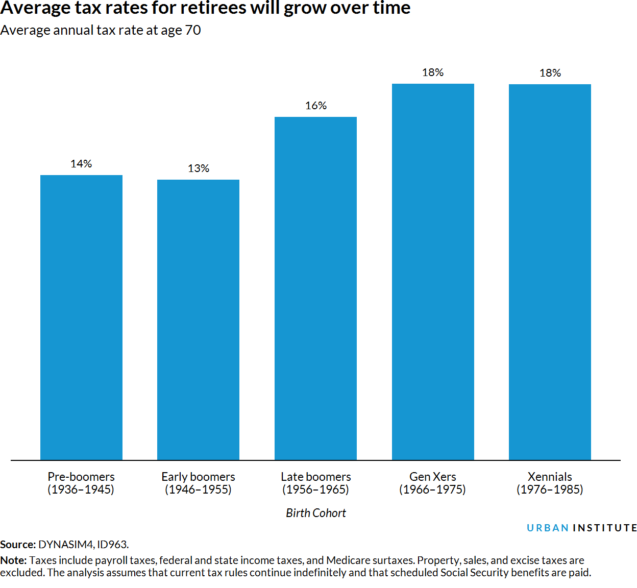 Bar chart of average tax rates for retirees by cohort