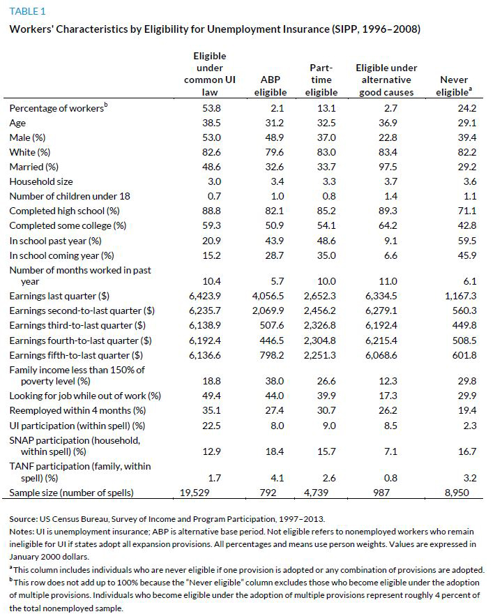 Table 1. Worker's Characteristics by Eligibility for Unemplyment Insurance (SIPP, 1996-2008)