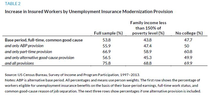 Table 2. Increase in Insured Workers by Unemployment Insurance Modernization Provision