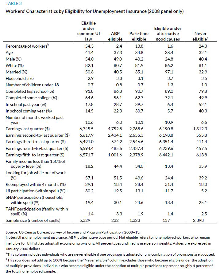 Table 3. Workers' Characteristics by Eligibility for Unemployment Insurance (2008 panel only)