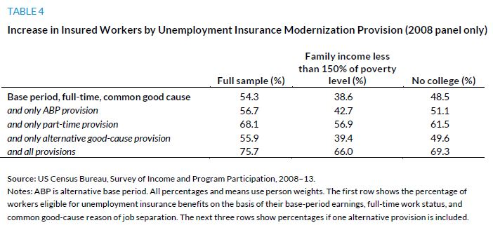 Table 4. Increase in INsured Workers by Unemployment Insurance Modernization Provision (2008 panel only)