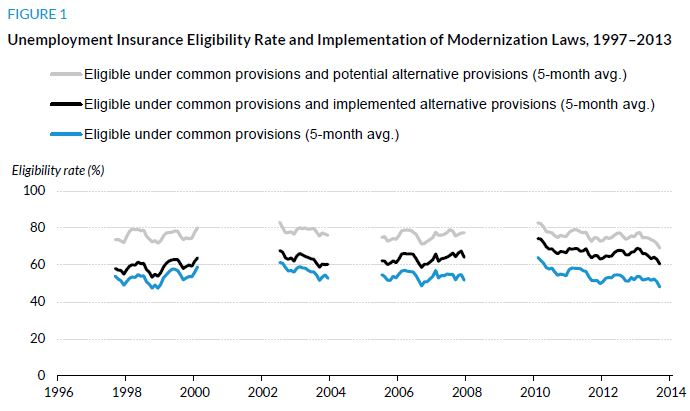 Figure 1. Unemployment Insurance Eligibility Rate and Implementation of Modernization Laws, 1997-2013