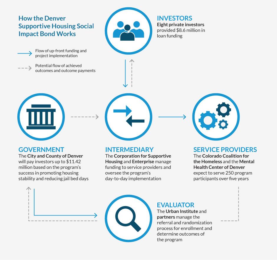 How Denver Supportive Housing Social Impact Bond Works Inforgraphic