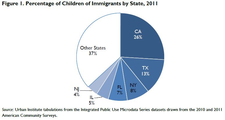 Figure 1. Percentage of Children of Imigrants by State, 2011