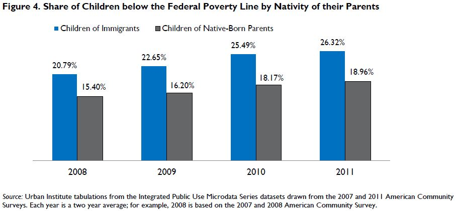 Figure 4. Share of Children below the Federal Poverty Line by Nativity of their Parents