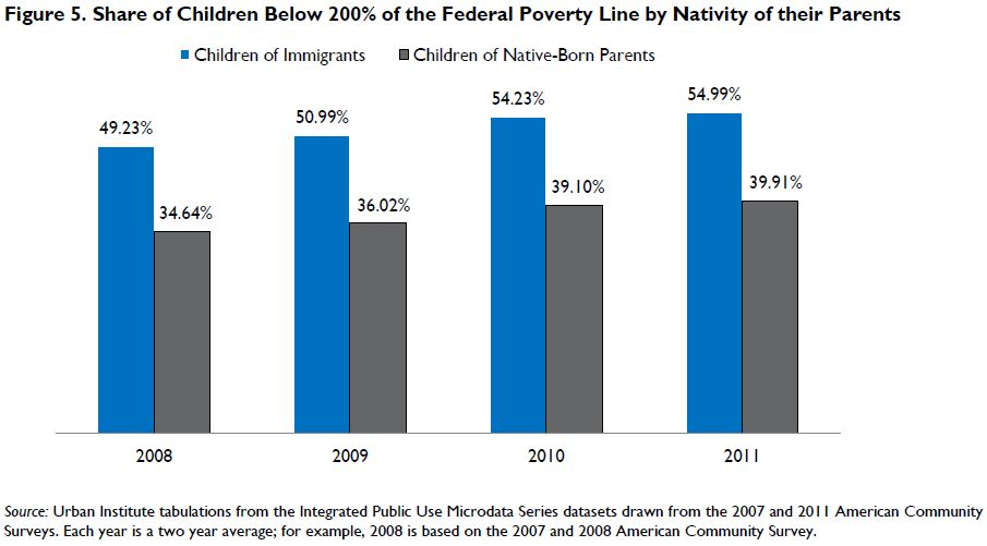 Figure 5. Share of Children below 200 Percent of the Federal Poverty Line by Nativity of their Parents