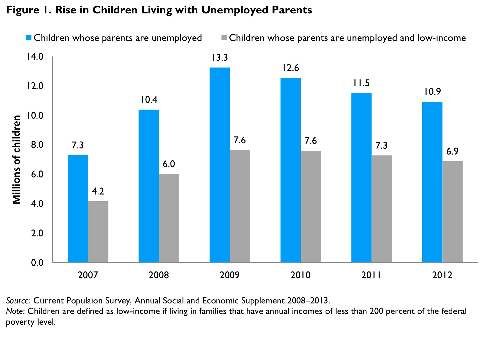 Figure 1. Rise in Children Living with Unemployed Parents