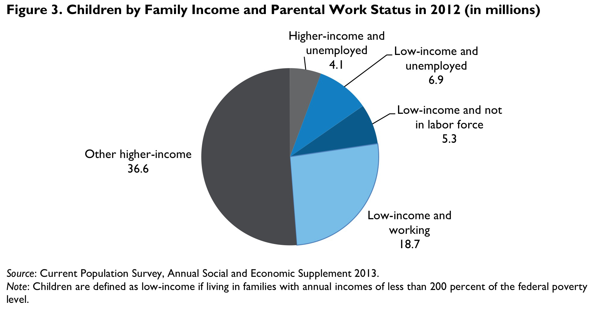 Figure 3. Children by Family Income and Parental Work Status in 2012 (in millions)