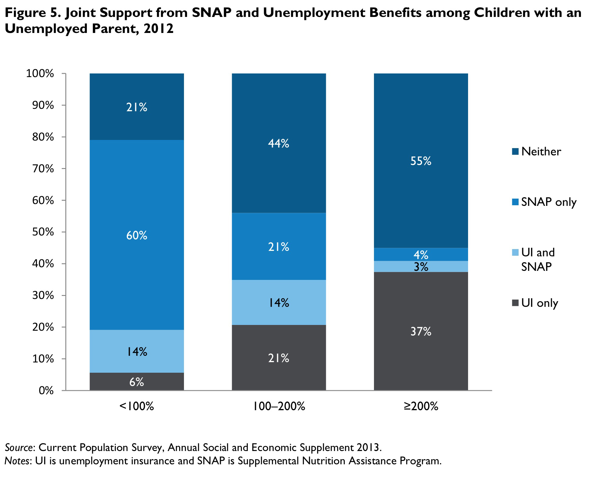 Figure 5. Joint Support from SNAP and Unemployment Benefits among Children with an Unemployed Parent, 2012