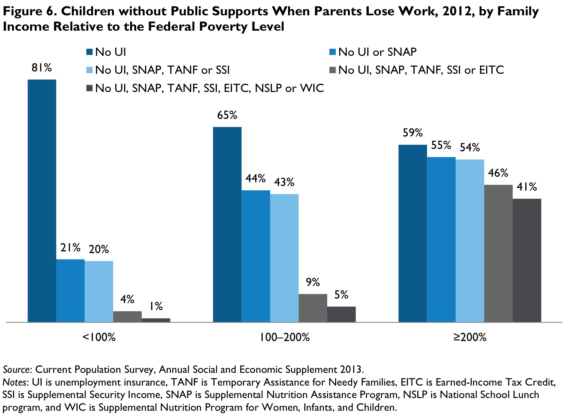 Figure 6. Children without Public Supports When Parents Lose Work, 2012, by Family Income Relative to the Federal Poverty Level