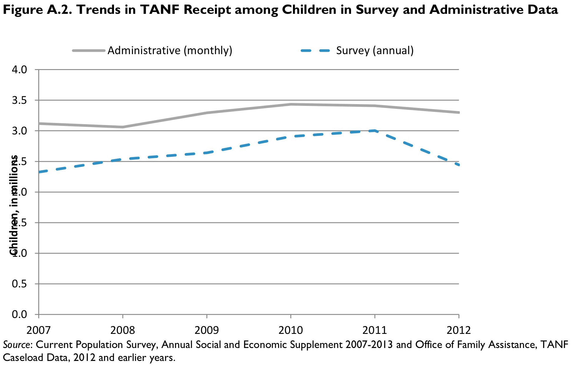 Figure A.2. Trends in TANF Receipt among Children in Survey and Administrative Data