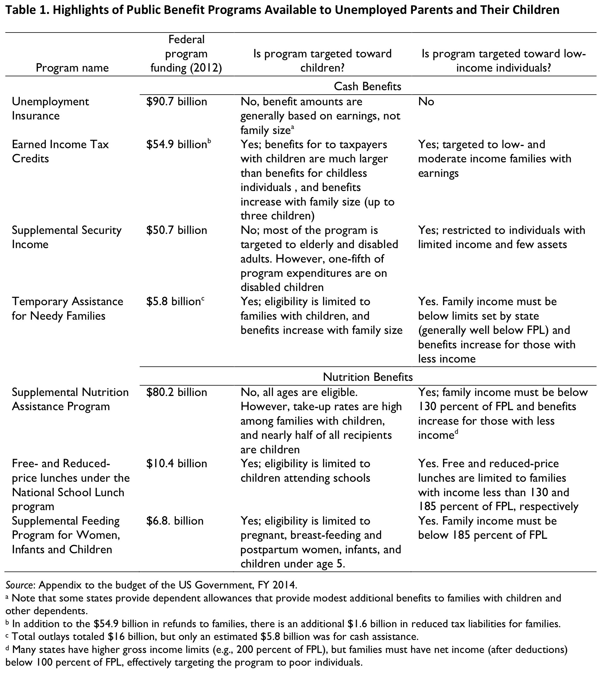 Table 1. Highlights of Public Benefit Programs Available to Unemployed Parents and Their Children
