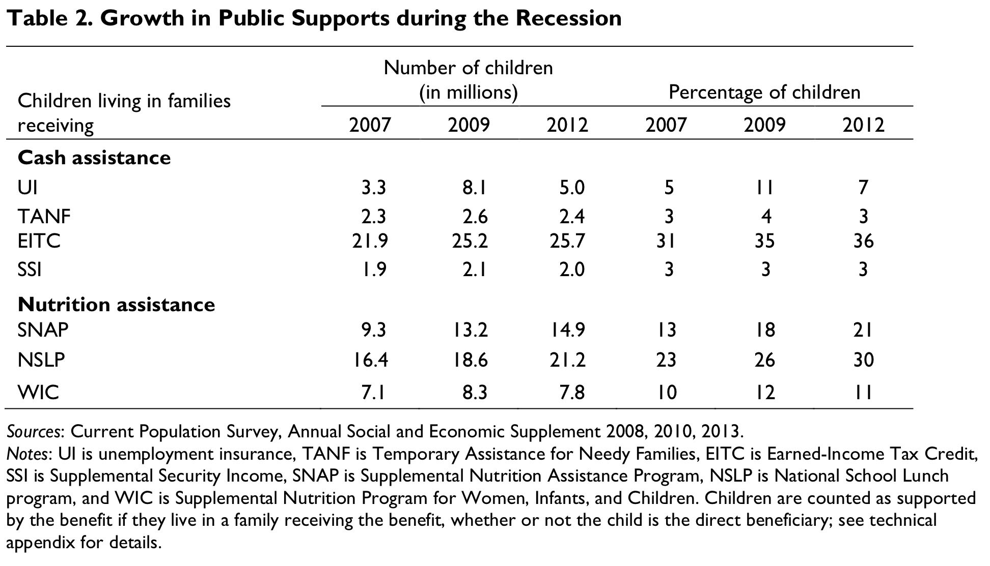 Table 2. Growth in Public Supports during the Recession