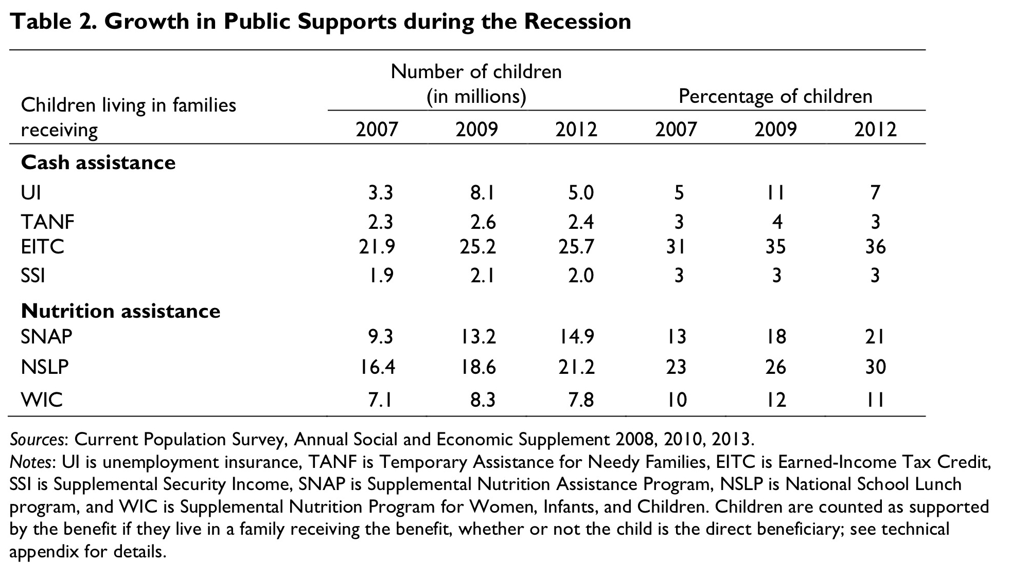 Table 3. Supports for Children, by Family Income and Parental Work Status, 2012