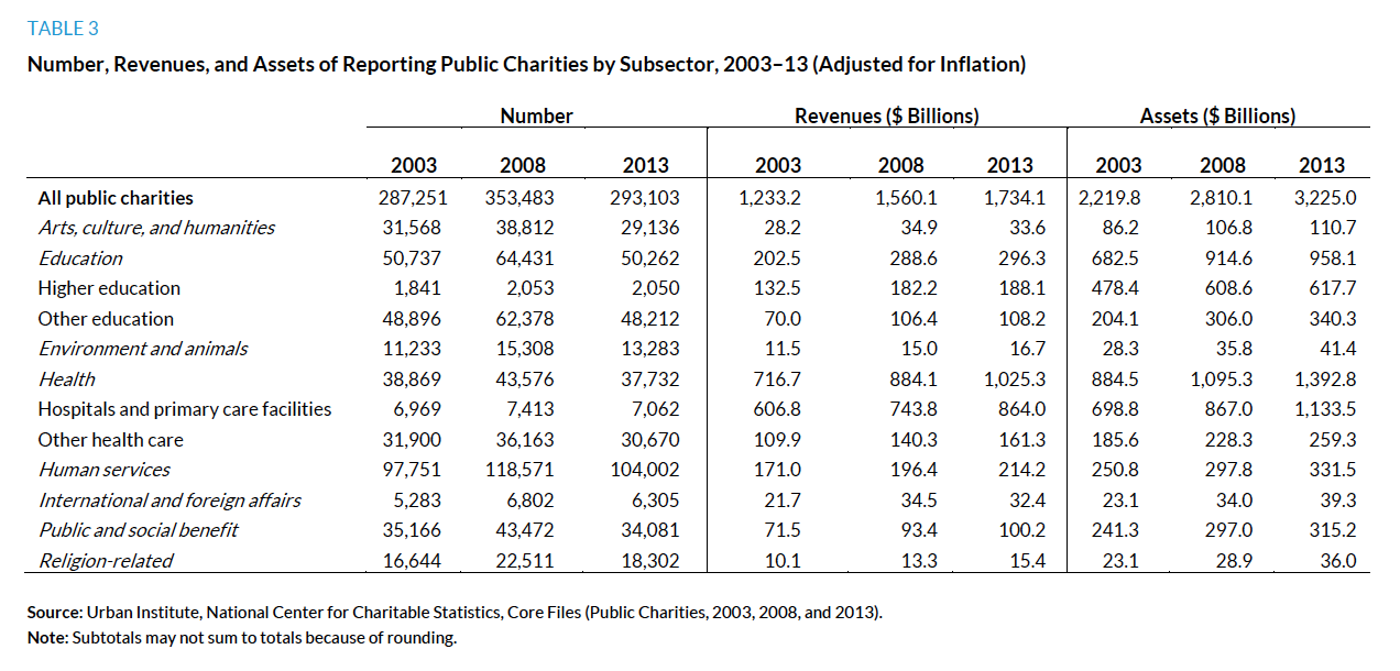 The Nonprofit Sector in Brief 2015: Public Charities, Giving, and ...