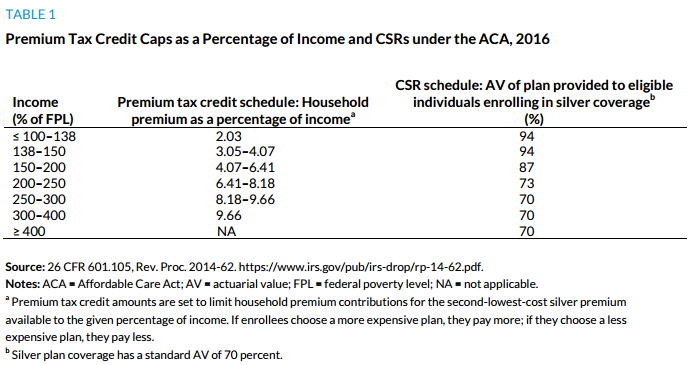 Table 1. Premium Tax Credit Caps as a Percentage of Income and CSRs under the ACA, 2016