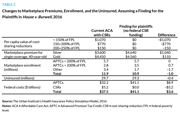 Table 2. Changes to Marketplace Premiums, Enrollment, and the Uninsured, Assuming a Finding for the Plaintiff in House v. Burwell