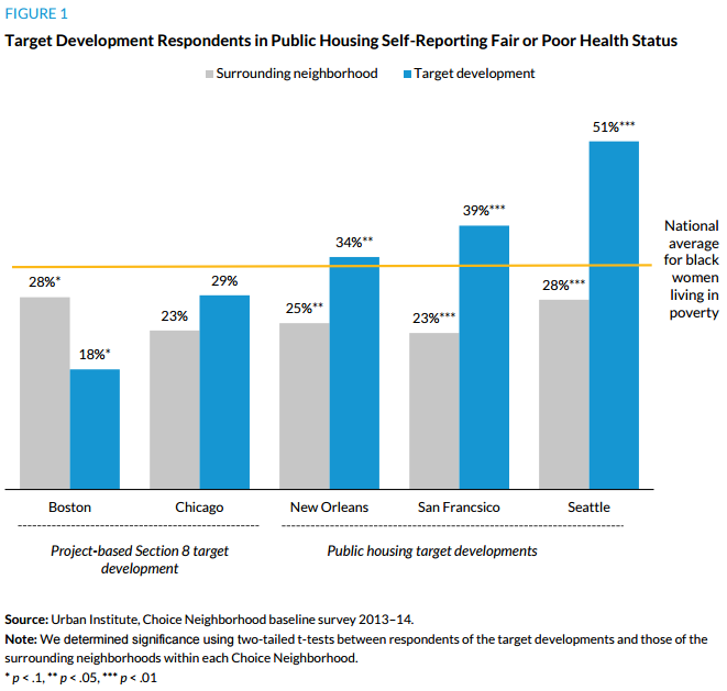 Figure 1. Target Development Respondents in Public Housing self-Reporting Fiar or Poor Health Status