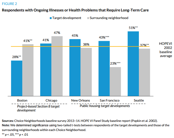 Figure 2. Respondents with Ongoing Illnesses or Health Problems that Require Long-Term Care