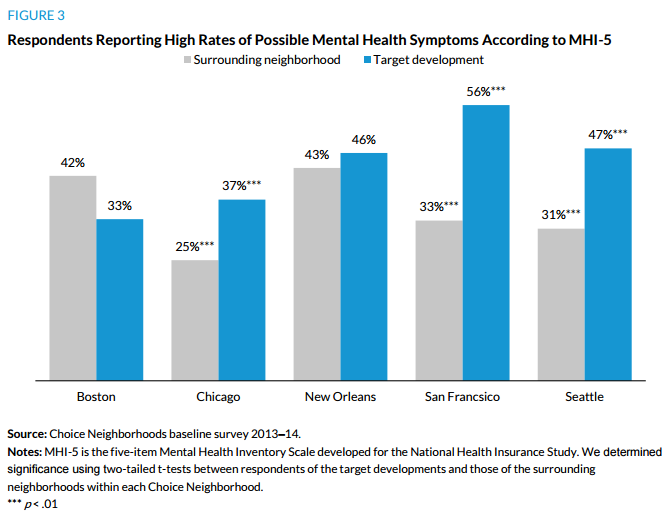 Figure 3. Respondents Reporting High Rates of Possible Mental Health Symptoms According to MHI-5