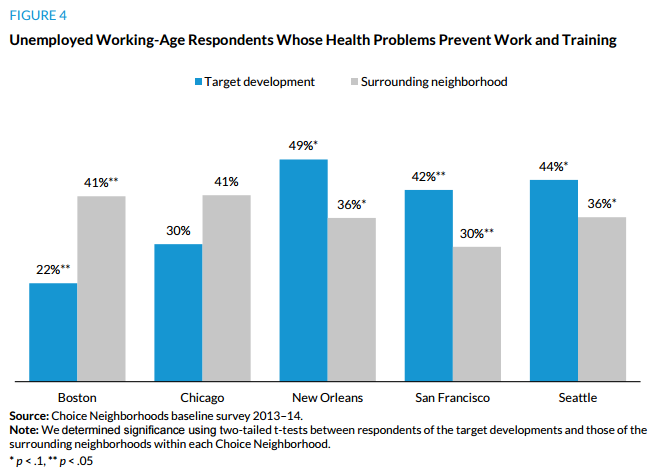 Figure 4. Unemployed Working-Age Respondents Whose Health Problems Prevent Work and Training