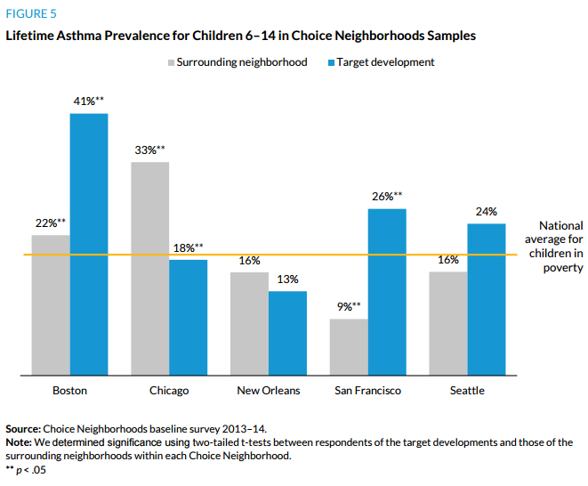 Figure 5. Lifetime Asthma Prevalence for Children 6-14 in Choice Neighborhood Samples