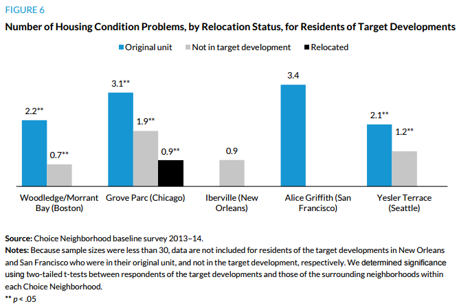 Figure 6. Number of Housing Condition Problems, by Relocation Status, for Residents of Target Developments